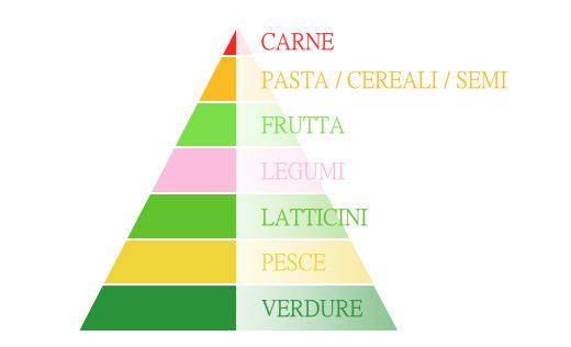 Piramide alimentare personale